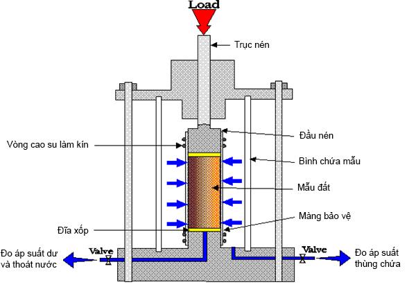 Các phương pháp thí nghiệm địa chất và ý nghĩa