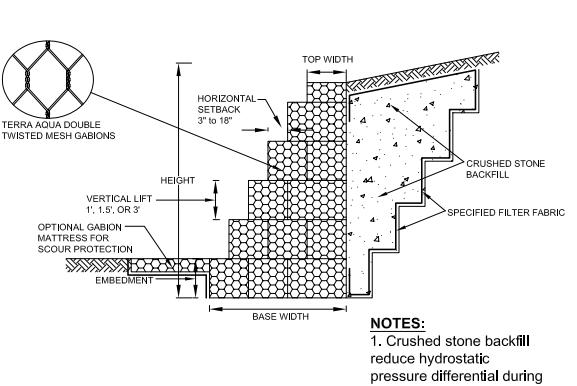 Hướng dẫn tính toán và thiết kế tường chắn rọ đá
