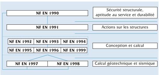 Tổng hợp bảng tính theo Eurocode - Tiếng Đức
