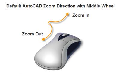 Lỗi chuột giữa không pan được trong CAD