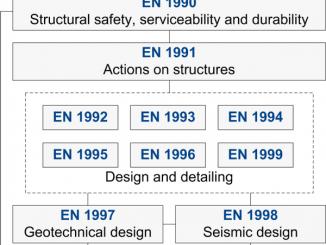 Trọn bộ tiêu chuẩn Eurocode
