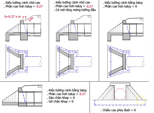 Tại sao phải bố trí sàn giảm tải (bản dẫn) cho cống hộp