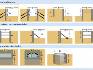 Phần mềm thiết kế và phân tích hố đào sâu DeepXcav 2011