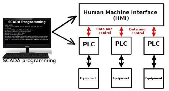 Giới thiệu hệ thống điều khiển giám sát và thu thập dữ liệu SCADA