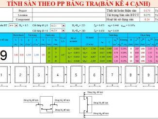 Bản tính sàn dựa trên bảng tra