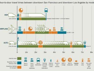 Sự phát triển của đường sắt tốc độ cao trên thế giới