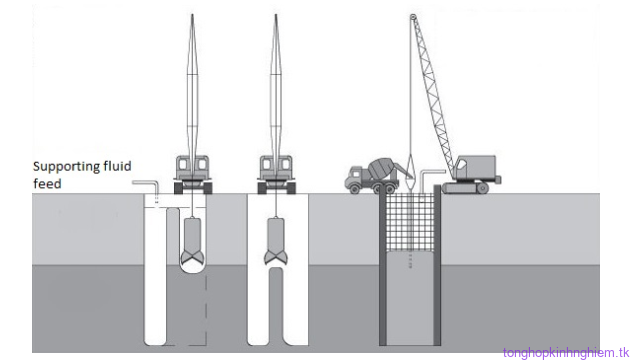 Các yêu cầu thiết kế cho tường vây vĩnh cửu