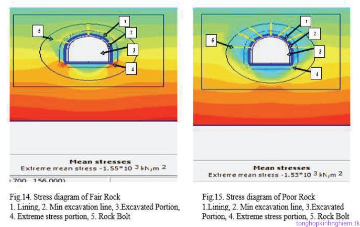 Tính toán phân tích hầm qua núi theo công nghệ NATM
