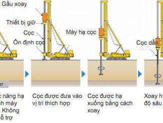 Tài liệu cọc vít ống thép