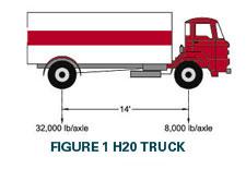 Khái niệm về tải trọng HL93, hiểu thế nào cho đúng?
