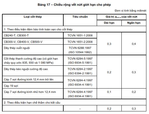 Bảng tính kiểm toán nứt theo TCVN574-2018