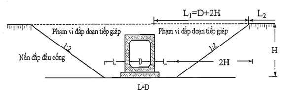 Văn bản số 3095/QĐ-BGTVT quy định về giải pháp công nghệ tạm thời đoạn đầu cầu, cống