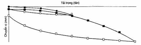 TCVN 9393:2012-PHƯƠNG PHÁP THỬ NGHIỆM HIỆN TRƯỜNG BẢNG TẢI TRỌNG TĨNH ÉP DỌC TRỤC